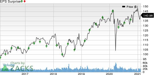 PepsiCo, Inc. Price and EPS Surprise