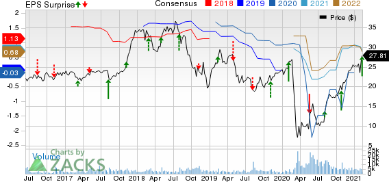 Red Rock Resorts, Inc. Price, Consensus and EPS Surprise