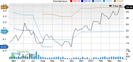 Franklin Covey Company Price and Consensus
