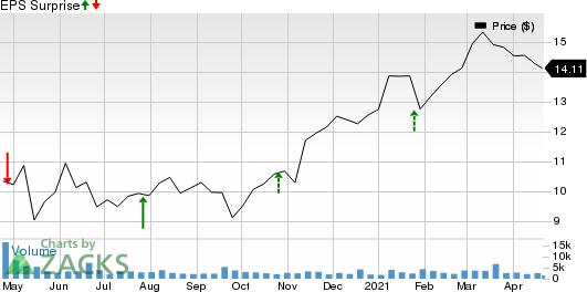 Northwest Bancshares, Inc. Price and EPS Surprise