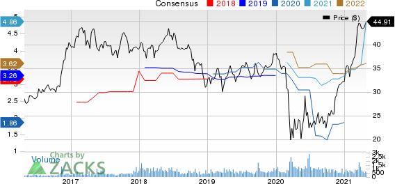 Sandy Spring Bancorp, Inc. Price and Consensus