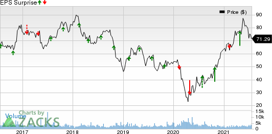 Ryder System, Inc. Price and EPS Surprise