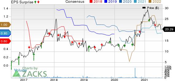 Corcept Therapeutics Incorporated Price, Consensus and EPS Surprise