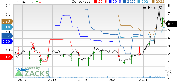 Quest Resource Holding Corporation. Price, Consensus and EPS Surprise
