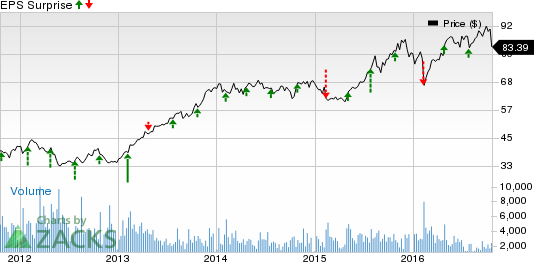 Will Q3 Earnings Hold a Surprise for Assurant (AIZ) Stock?