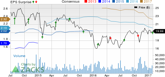 Ally Financial (ALLY) Stock Gains on Q4 Earnings Beat