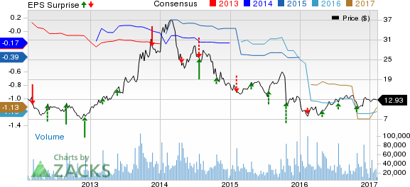 Pandora (P) Q4 Loss Narrower than Expected, Revenues Beat