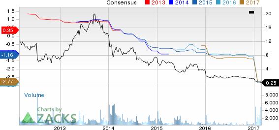 HHGregg (HGG) Down 58.6% Since Earnings Report: Can It Rebound?