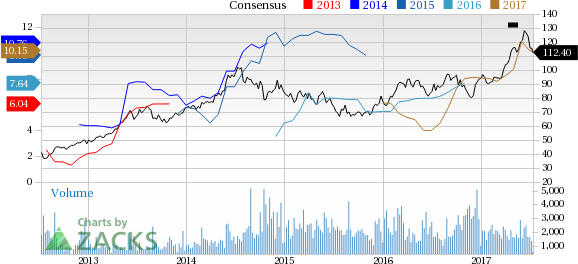 Top Ranked Value Stocks to Buy for July 11th