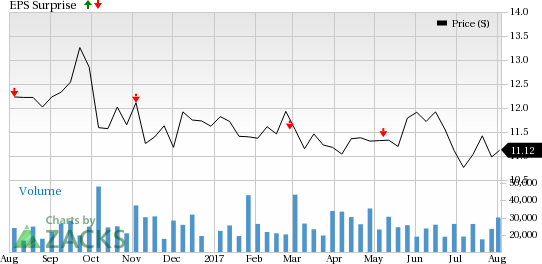 Should You Sell AES Corporation (AES) Before Earnings?