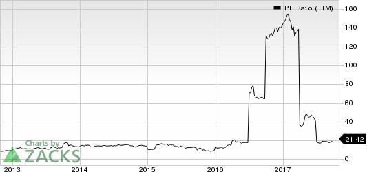 Rocky Brands, Inc. PE Ratio (TTM)