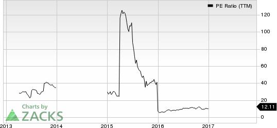 Cosan Limited PE Ratio (TTM)
