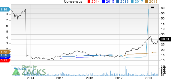 Penn National Gaming, Inc. Price and Consensus
