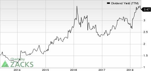 Harley-Davidson, Inc. Dividend Yield (TTM)