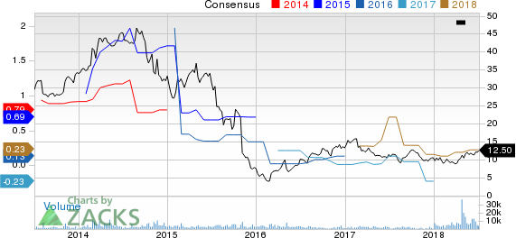 Archrock, Inc. Price and Consensus