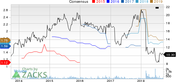 Atlas Financial Holdings, Inc. Price and Consensus