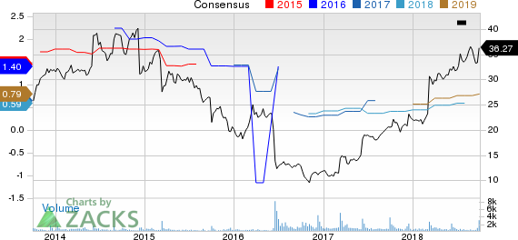 Comtech Telecommunications Corp. Price and Consensus
