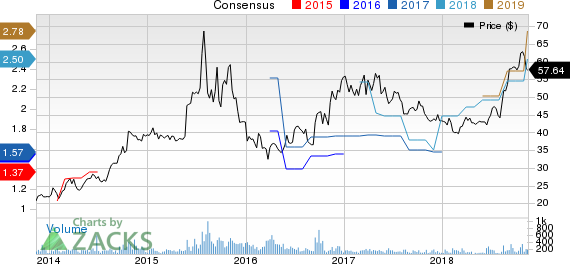 BioSpecifics Technologies Corp Price and Consensus