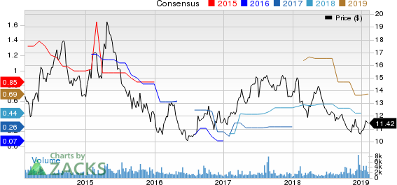 China Unicom (Hong Kong) Ltd Price and Consensus