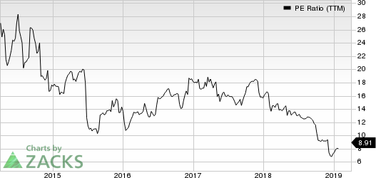 Methode Electronics, Inc. PE Ratio (TTM)
