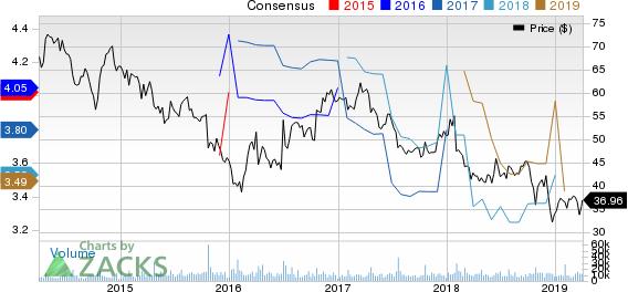Harley-Davidson, Inc. Price and Consensus