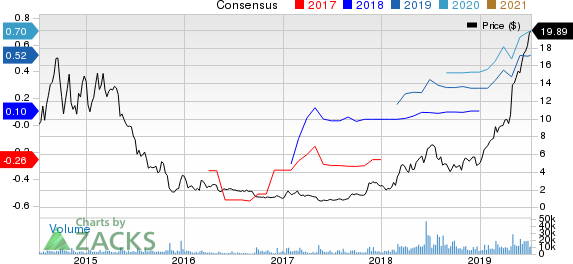 Enphase Energy, Inc. Price and Consensus