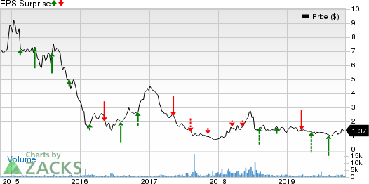 Genesis Healthcare, Inc. Price and EPS Surprise