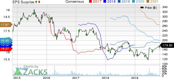 Allergan plc Price, Consensus and EPS Surprise