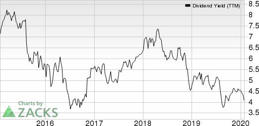 Aegon NV Dividend Yield (TTM)
