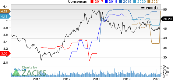 CNA Financial Corporation Price and Consensus