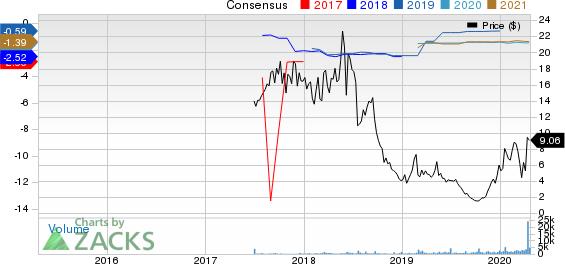 Mersana Therapeutics, Inc. Price and Consensus