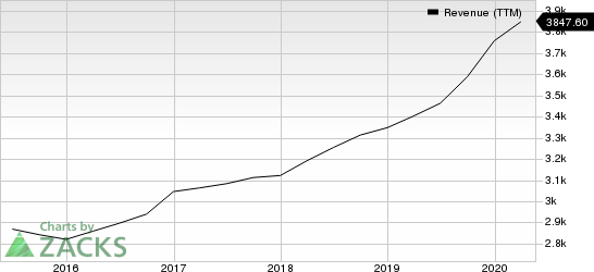 Garmin Ltd. Revenue (TTM)