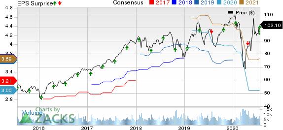 Amphenol Corporation Price, Consensus and EPS Surprise
