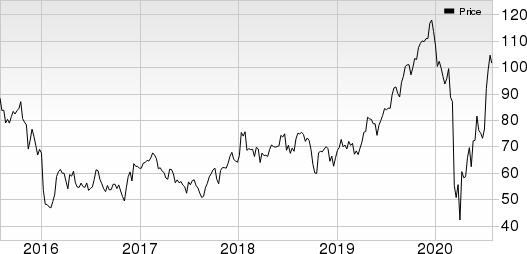 Asbury Automotive Group, Inc. Price