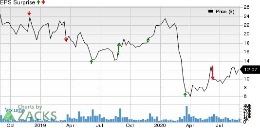 Guess, Inc. Price and EPS Surprise