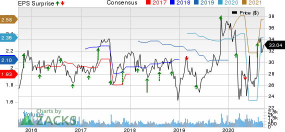 Sykes Enterprises, Incorporated Price, Consensus and EPS Surprise