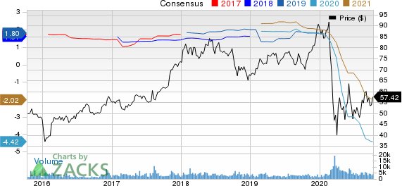 Hyatt Hotels Corporation Price and Consensus