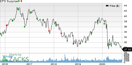 ATT Inc. Price and EPS Surprise