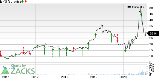 K12 Inc Price and EPS Surprise