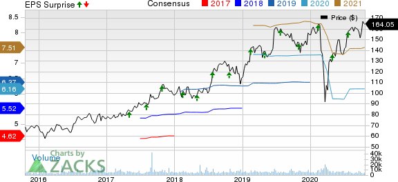 IQVIA Holdings Inc. Price, Consensus and EPS Surprise