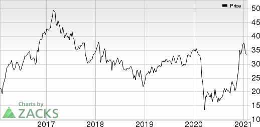 NCR Corporation Price
