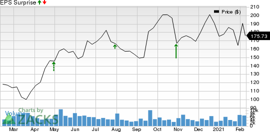 Seagen Inc. Price and EPS Surprise