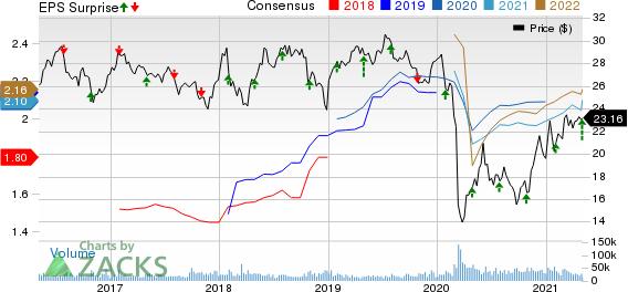 Enterprise Products Partners L.P. Price, Consensus and EPS Surprise