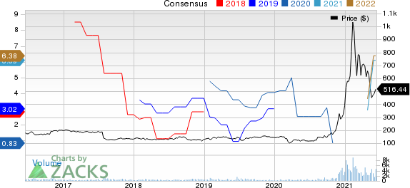 MicroStrategy Incorporated Price and Consensus
