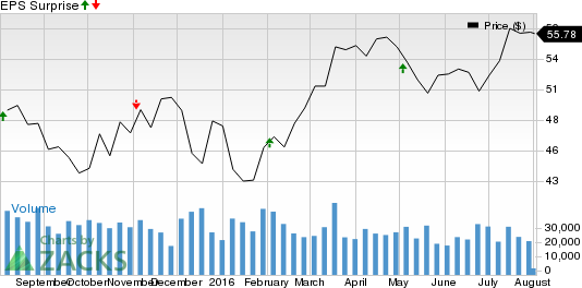 Emerson (EMR) Q3 Earnings Miss, Revenues Weak Y/Y