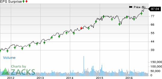 What's in the Cards for Medtronic (MDT) in Q1 Earnings?
