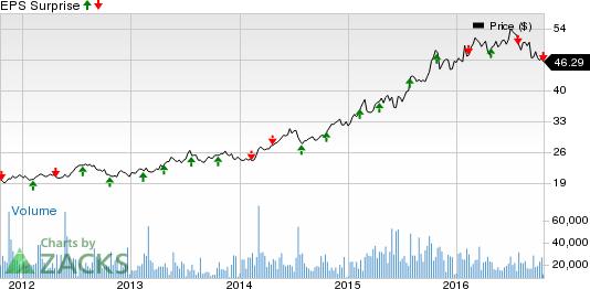 Reynolds American (RAI) Sinks to 52-Week Low: Here's Why