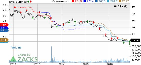 Potash Corp. (POT) Earnings Beat & Revenues Miss in Q3