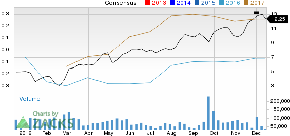 Will Encana (ECA) Crush Estimates at Its Next Earnings Report?