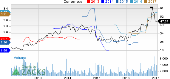 Top Ranked Value Stocks to Buy for January 24th